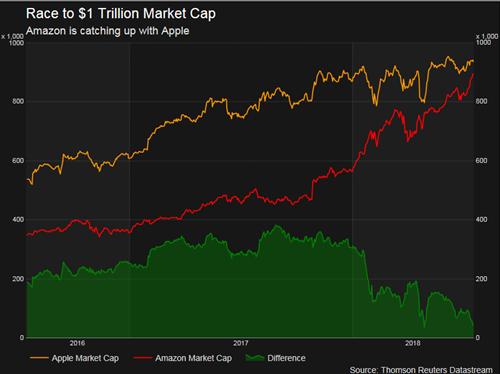 Khoảng một sốh vốn hóa giữa Amazon và Apple càng ngày càng giảm.