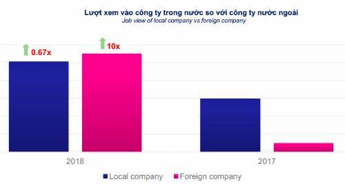 Người Việt tìm chỗ làm ở công ty ngoại tăng đột biến
