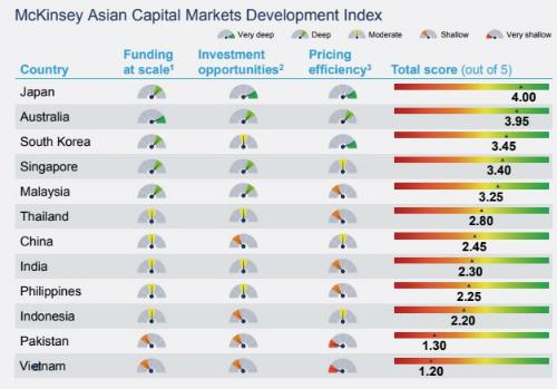 Bảng chỉ số phát triển phân khúc vốn các nước châu Á - Thái Bình Dương của McKinsey.