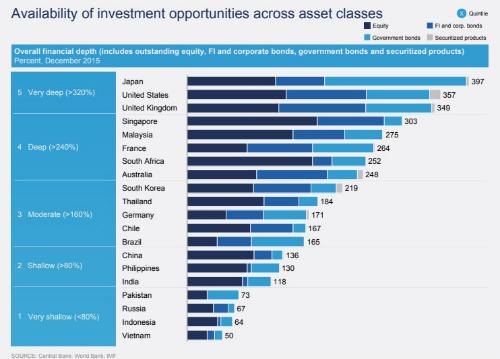 Bảng chỉ số về cơ hội đầu tư đối với các loại hình tài sản trên thị trường vốn.
