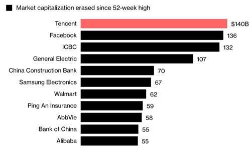 Các doanh nghiệp có vốn hóa giảm mạnh nhất kể từ khi đạt đỉnh 52 tuần. Biểu đồ: Bloomberg
