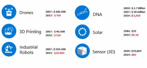 Bảng giá trung bình thiết bị phục vụ chuyển đổi số giảm dần qua thời gian. Nguồn: WEF