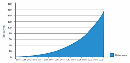 Dữ liệu đang hình thành có tốc độ lũy thừa hai con số của 10. Nguồn: IDC