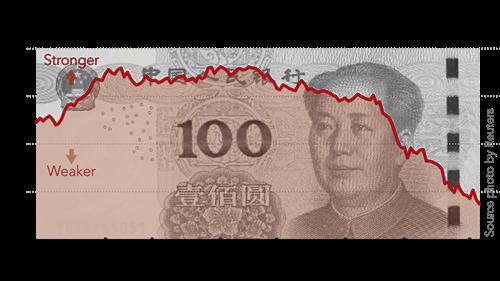 NDT gần đây yếu đi đáng kể so với USD.