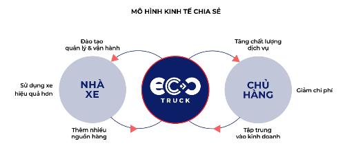 CEO EcoTruck: Các doanh nghiệp giảm được giá thành logistics chỉ bằng 1 1 vàih dễ làm như đặt vé máy bay - 1