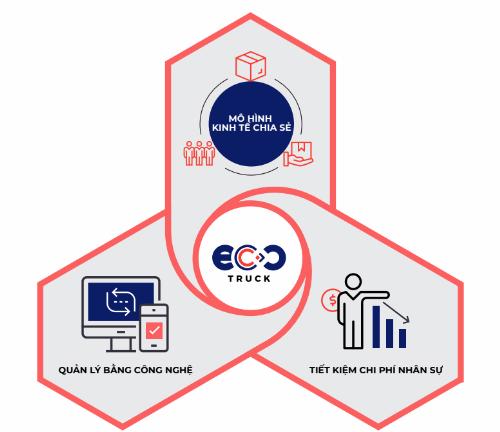 CEO EcoTruck: Các doanh nghiệp giảm được giá thành logistics chỉ bằng 1 1 vàih dễ làm như đặt vé máy bay - 2