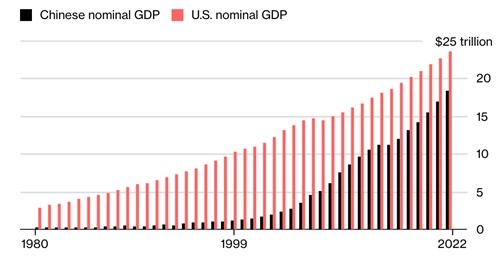 Khoảng nhữngh giữa GDP Mỹ và Trung Quốc càng ngày càng thu hẹp.
