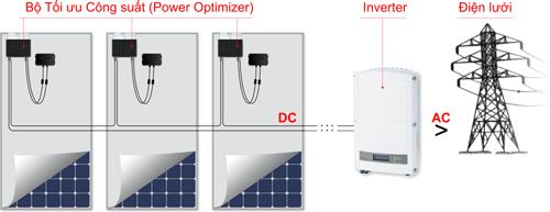 Sử dụng điện mặt trời như thế nào cho hiệu quả?