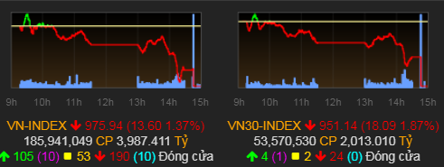 VN-Index giam gan 14 diem
