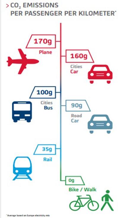 Một điểm cùng khác có tuyến metro này là thân thiện có môi trường có lượng khí thải CO2 thấp hơn so có 1 vài phương tiện khác.