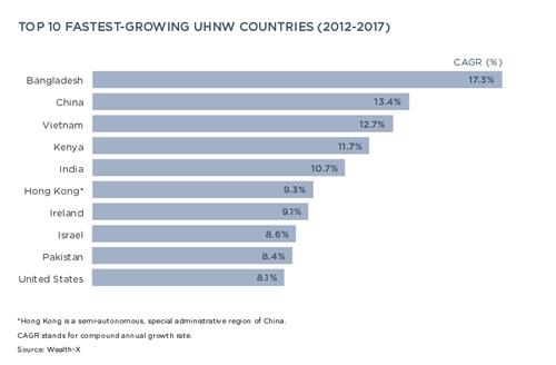 Việt Nam thuộc nhóm nước có tốc độ tăng trưởng người siêu giàu cao nhất thế giới.