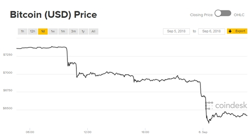 Diễn biến giá Bitcoin trong 24h qua.