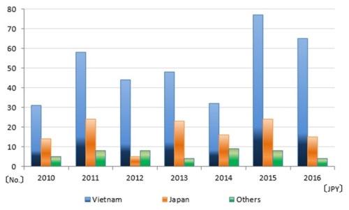 Thống kê về quốc tịch nhà thầu trong các dự án ODA của Nhật trong các năm gần đấy. Nguồn: JICA