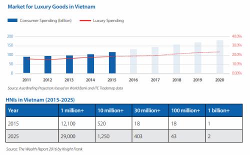 Tăng trưởng thị trường hàng xa xỉ (biểu đồ phía trên) và bảng dự đoán số người giàu tại Việt Nam đến 2025 (bảng dưới).