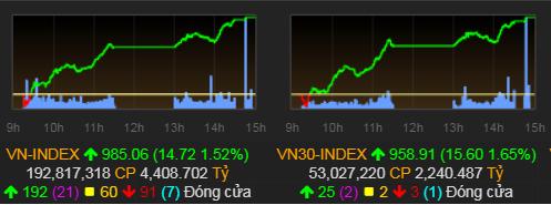 Tăng ba phiên liên tiếp, VN-Index lên 985 điểm