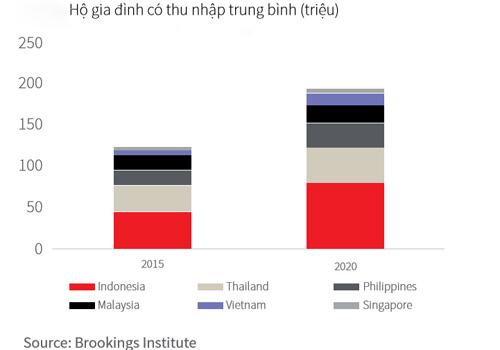 Trong khối ASEAN, hộ gia đình có thu nhập trung bình tại Việt Nam tăng trưởng gấp đôi ở giai đoạn 2015-2020.