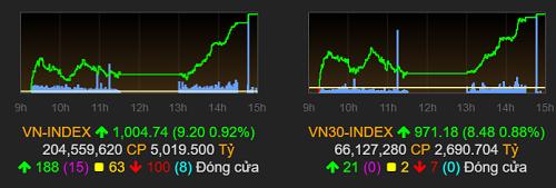 VN-Index trở lại mốc 1.000 điểm