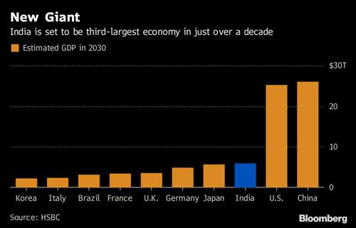Dự báo GDP các nền kinh tế lớn nhất thế giới năm 2030.