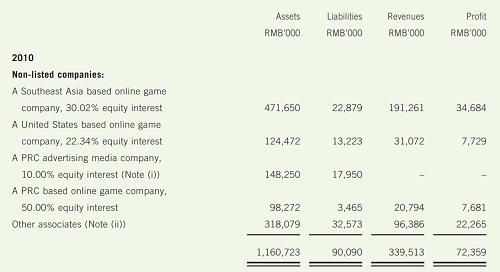 Báo cáo thường niên năm 2010 của Tencent nhắc đến việc sở hữu một công ty trò chơi trực tuyến tại Đông Nam Á với sở hữu 30,02%. Ảnh: Annual Report 2011 Tencent