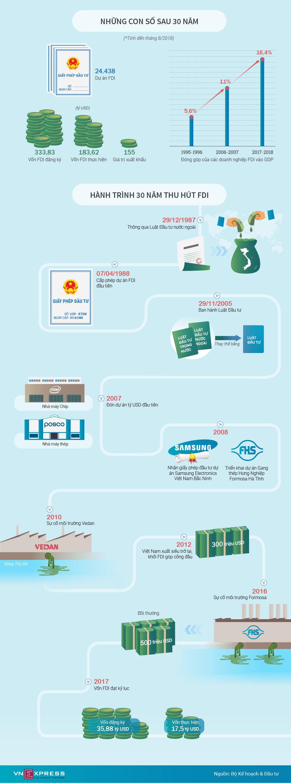 Những dấu mốc trong 30 năm đón vốn FDI của Việt Nam