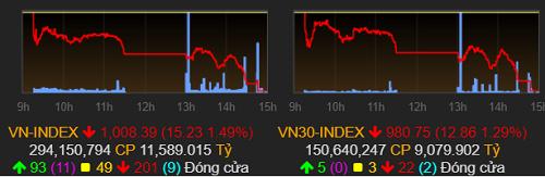 Giam hon 15 diem VN-Index xuong muc thap nhat hai tuan