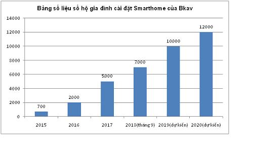 Số hộ gia đình cài đặt Smarthome của Bkav qua các năm.
