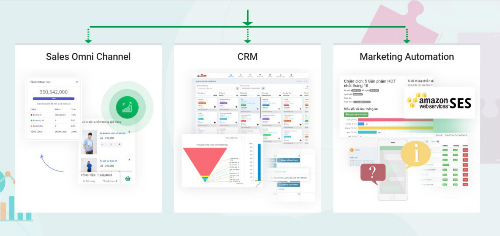 Giải pháp quản lý khách hàng và tiếp thị tự động trong bán hàng đa kênh