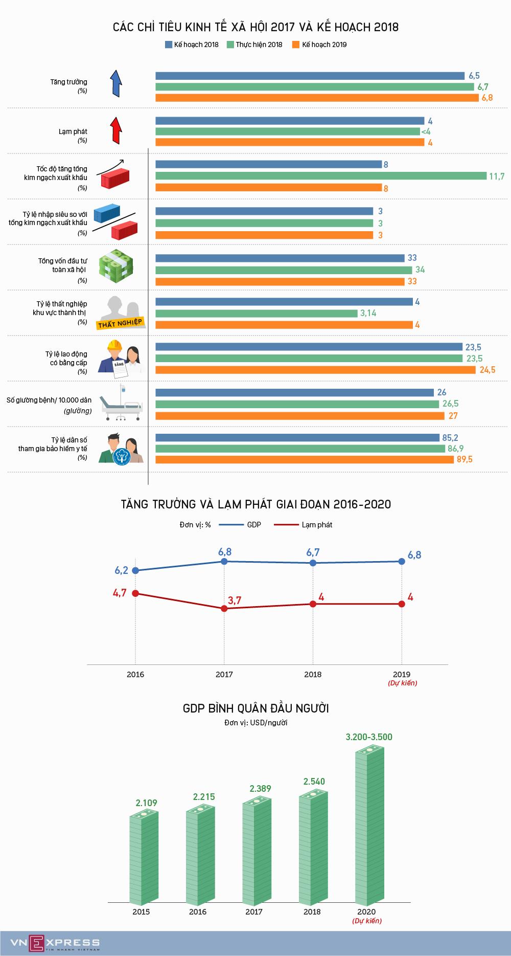 Bức tranh kinh tế xã hội năm 2018