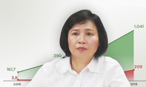 Ba Ho Thi Kim Thoa muon ban khoi co phieu 50 ty dong