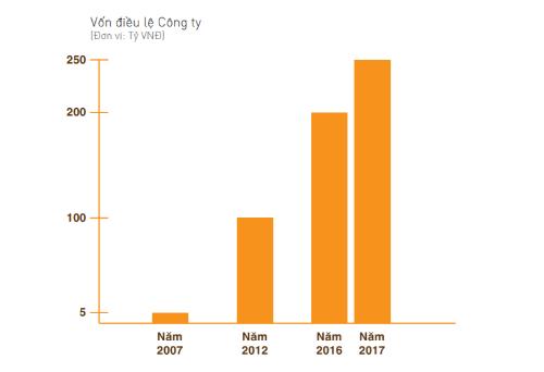 25 triệu cổ phiếu HTN của Hưng Thịnh Incons chuẩn bị lên sàn HoSE (1)