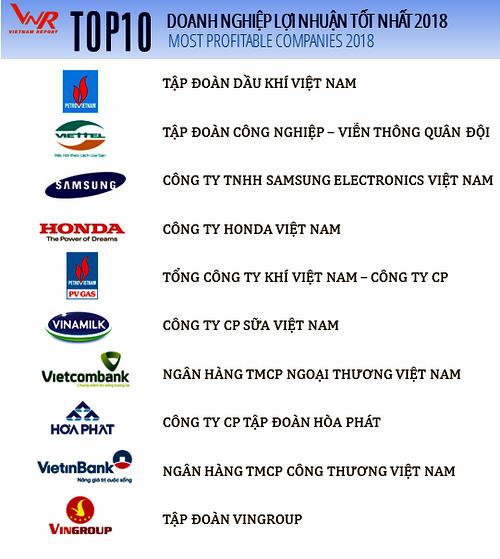 Danh sách top 10 doanh nghiệp lợi nhuận tốt nhất Việt Nam 2018