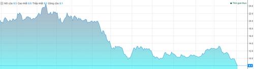 Cổ phiếu Hoa Sen xuống thấp kỷ lục trong vòng hai năm