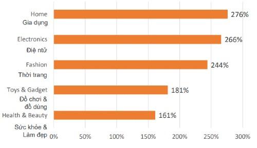 Mức tăng doanh thu các mặt hàng ngày 11/11/2017 tại Việt Nam so với ngày thường trong kỳ khảo sát (24-30/09/2017). Nguồn: Criteo