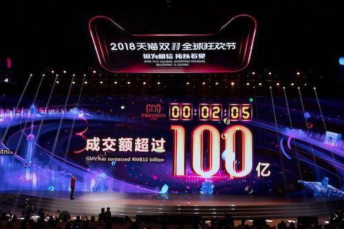 Alibaba thu về 100 tỷ nhân dân tệ trong hơn 2 giờ đầu tiên của ngày Lễ độc thân. Ảnh: Bloomberg
