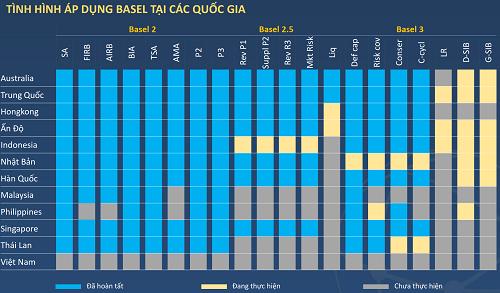 Tình hình áp dụng Baseltại các nước vào thời điểm Việt Nam bắt đầu thí điểm tiêu chuẩn Basel II. Nguồn: BVSC