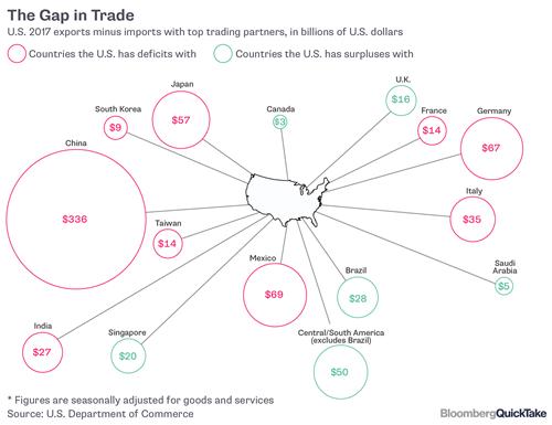 Thâm hụt (đỏ) và thặng dư (xanh) thương mại của Mỹ với các nước năm ngoái.