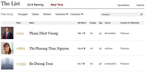 'Vua thép' Trần Đình Long ra khỏi danh sách tỷ phú của Forbes