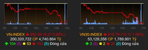 VN-Index lùi về ngưỡng 950 điểm