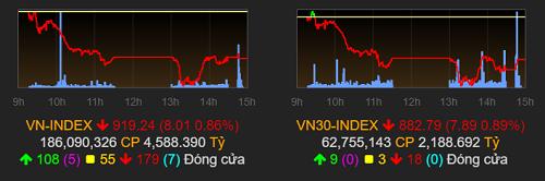 VN-Index đã giảm phiên thứ 5 liên tiếp, về dưới ngưỡng 920 điểm. Ảnh: VNDirect