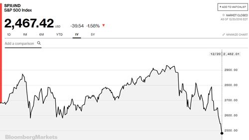 Diễn biến của chỉ số S&P 500 trong một năm qua.