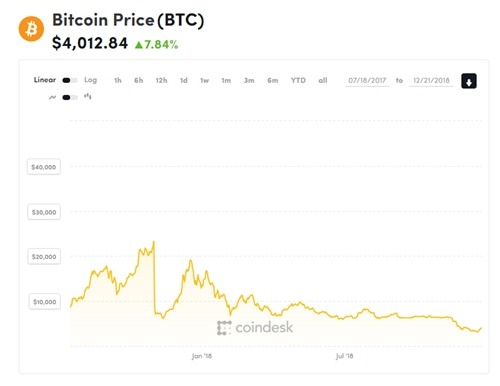Diễn biến giá Bitcoin trong hơn một năm qua.
