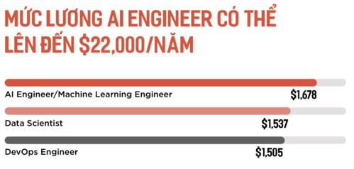 Lương kỹ sư AI chạm mốc 500 triệu đồng một năm