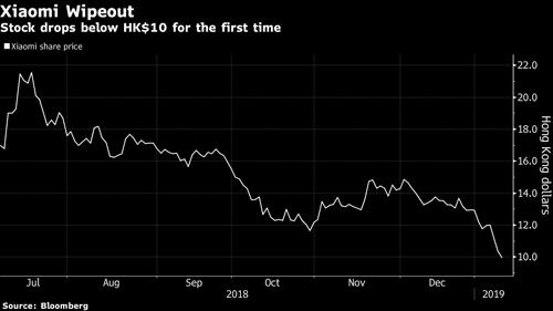 Biến động giá cổ phiếu Xiaomi từ khi niêm yết đến nay. Ảnh: Bloomberg