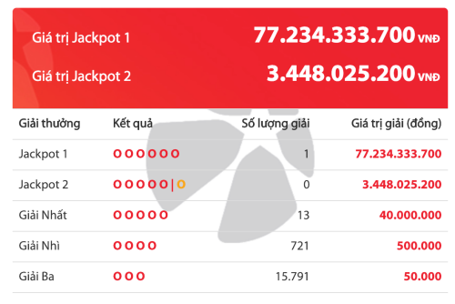 Một khách hàng trúng độc đắc 77 tỷ đồng - ảnh 1