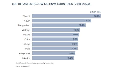 Việt Nam thuộc nhóm nước có tốc độ tăng trưởng ngườigiàu cao nhất thế giới.