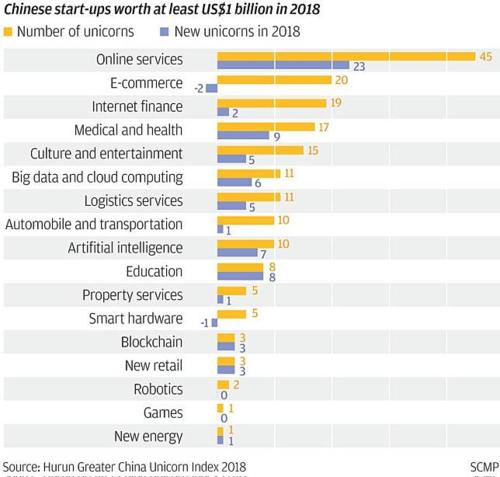 Số lượng các startup tỷ USD của Trung Quốc theo lĩnh vực.