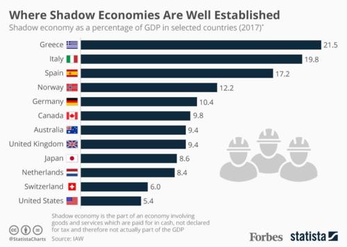 Quy mô nền kinh tế ngầm so với GDP tại một số quốc gia, theo số liệu của IAW.