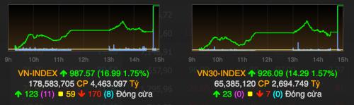 tang-manh-cuoi-phien-vn-index-tien-gan-moc-990-diem