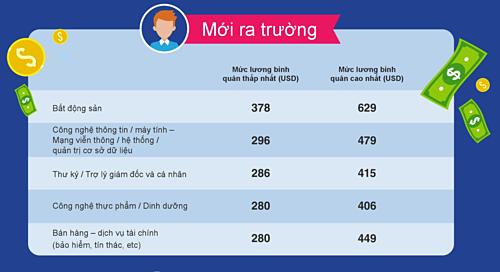 Top 5 ngành trả lương bình quân cao nhất cho cấp bậc mới ra trường tại Việt Nam. Nguồn: JobStreet