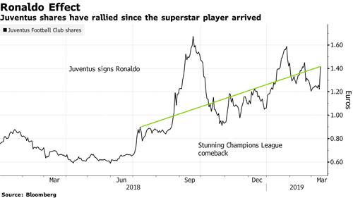 Đà tăng của cổ phiếu Juventus từ khi kí hợp đồng với CR7. Ảnh: Bloomberg